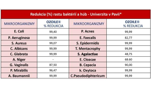 Hodnoty% účinnosti proti bakteriím